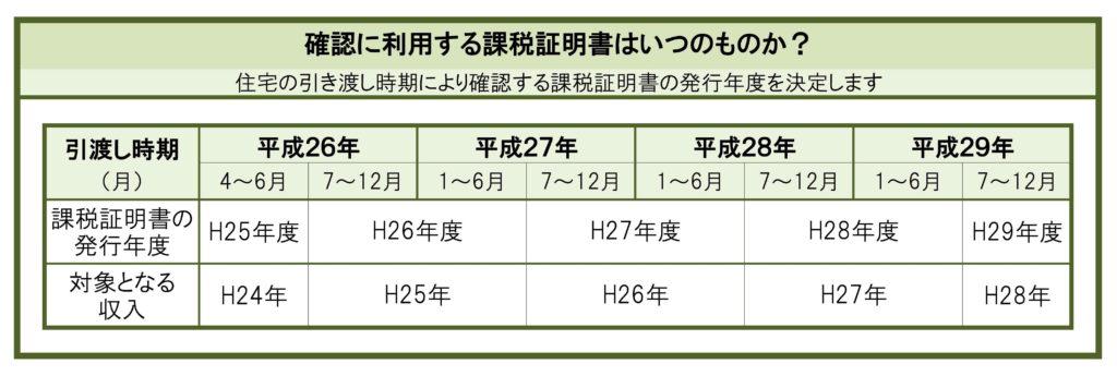 引渡日と利用する課税証明書の発行年度